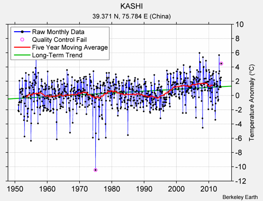 KASHI Raw Mean Temperature
