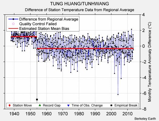 TUNG HUANG/TUNHWANG difference from regional expectation