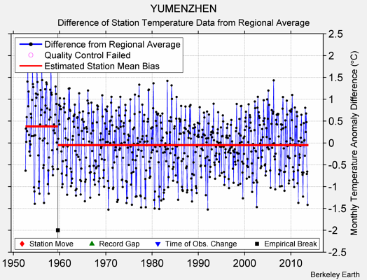 YUMENZHEN difference from regional expectation