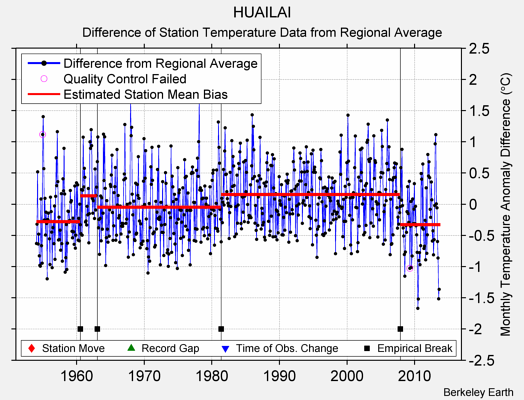 HUAILAI difference from regional expectation