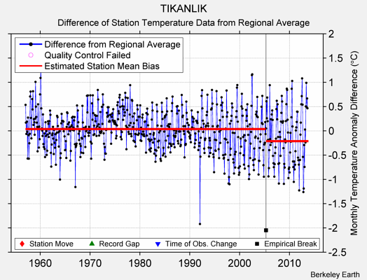 TIKANLIK difference from regional expectation