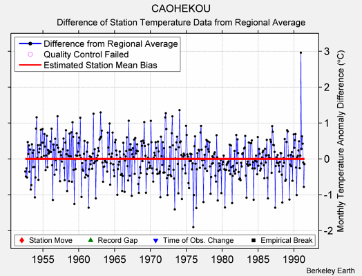 CAOHEKOU difference from regional expectation