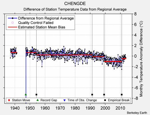 CHENGDE difference from regional expectation