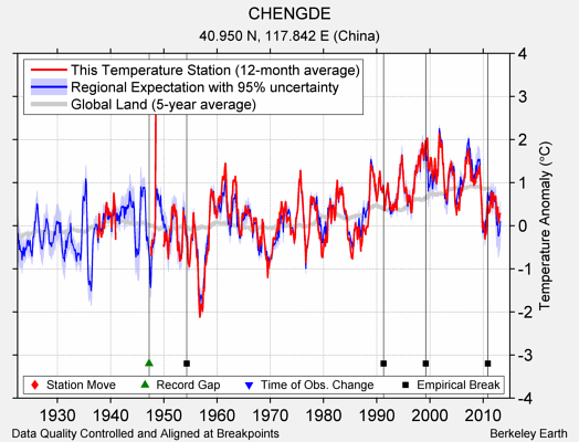 CHENGDE comparison to regional expectation