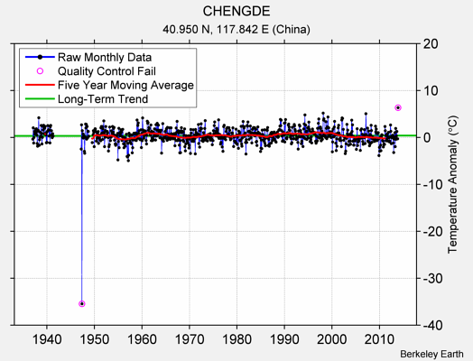 CHENGDE Raw Mean Temperature