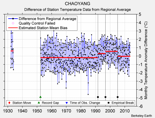 CHAOYANG difference from regional expectation
