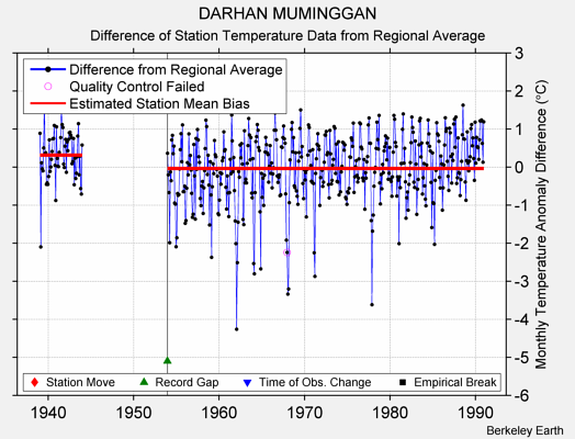 DARHAN MUMINGGAN difference from regional expectation