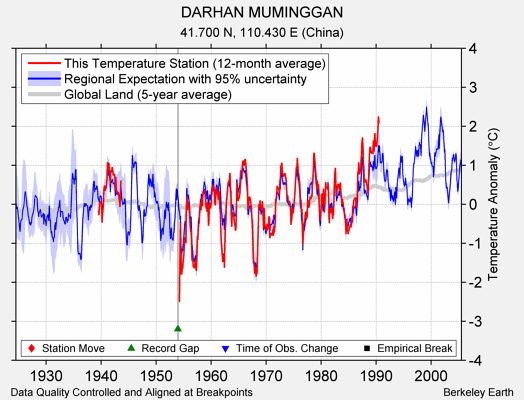DARHAN MUMINGGAN comparison to regional expectation