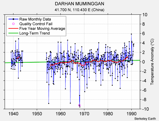 DARHAN MUMINGGAN Raw Mean Temperature