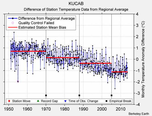 KUCAB difference from regional expectation
