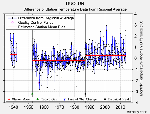 DUOLUN difference from regional expectation