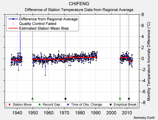 CHIFENG difference from regional expectation