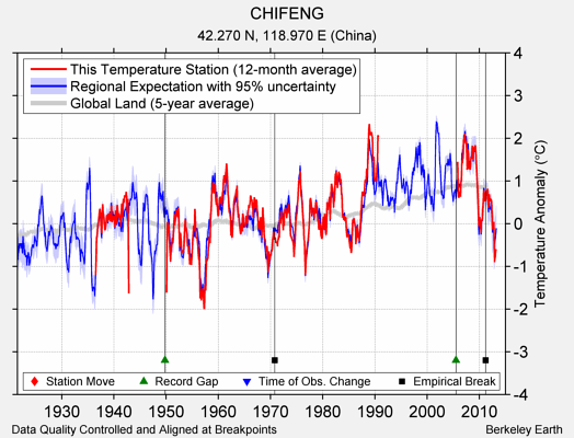 CHIFENG comparison to regional expectation