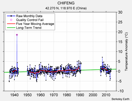 CHIFENG Raw Mean Temperature