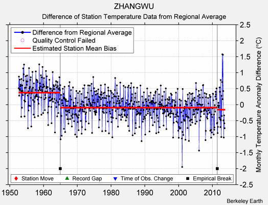ZHANGWU difference from regional expectation