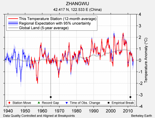ZHANGWU comparison to regional expectation