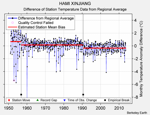 HAMI XINJIANG difference from regional expectation