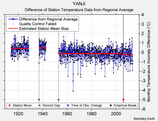 YANJI difference from regional expectation