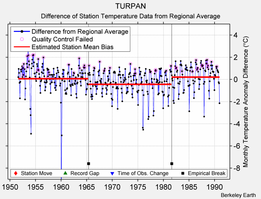 TURPAN difference from regional expectation