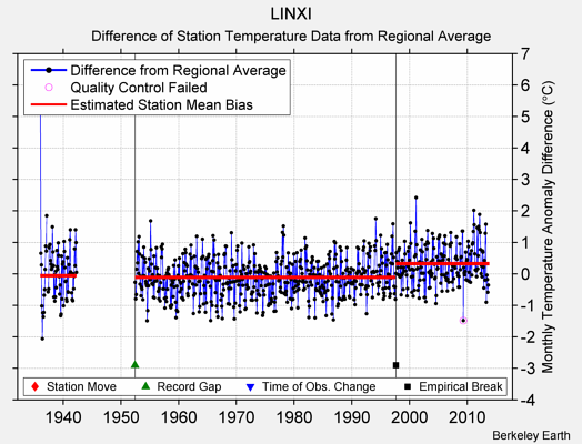 LINXI difference from regional expectation