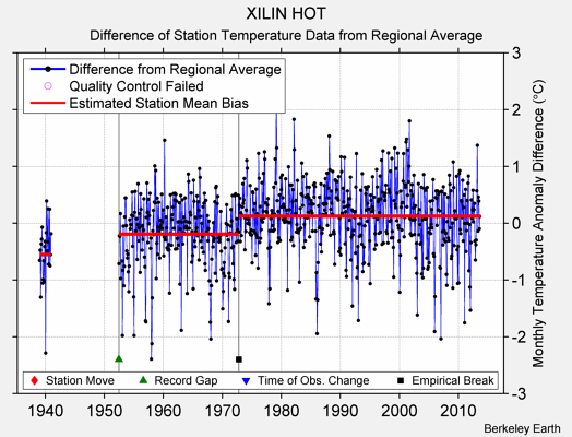 XILIN HOT difference from regional expectation