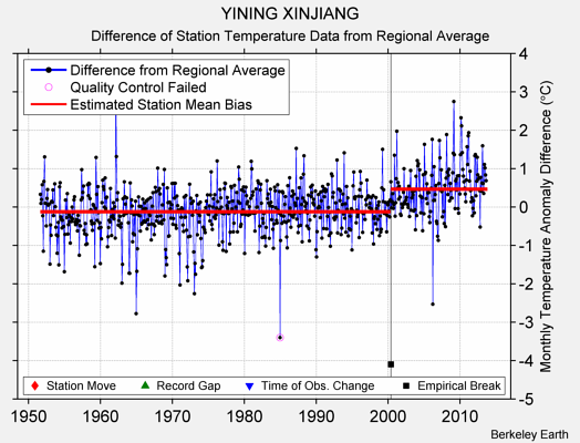 YINING XINJIANG difference from regional expectation