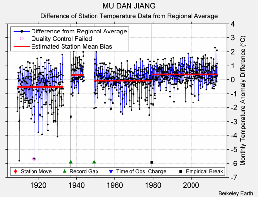MU DAN JIANG difference from regional expectation