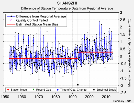 SHANGZHI difference from regional expectation