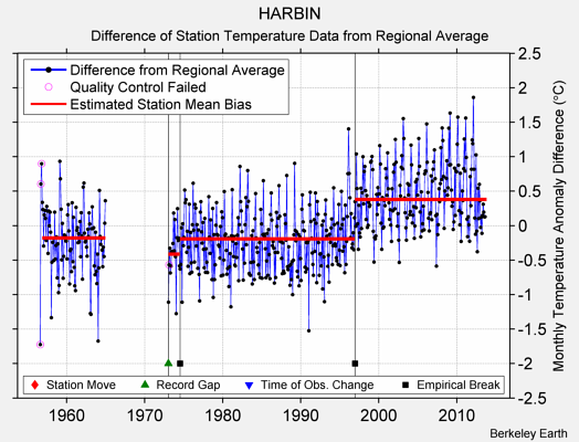 HARBIN difference from regional expectation