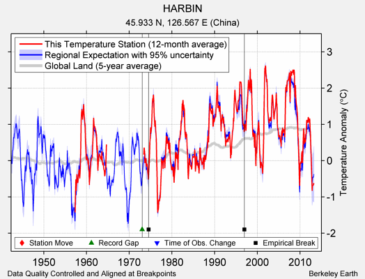 HARBIN comparison to regional expectation