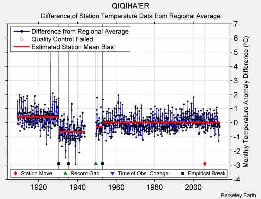 QIQIHA'ER difference from regional expectation