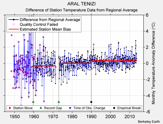 ARAL TENIZI difference from regional expectation