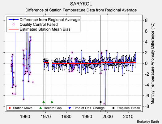 SARYKOL difference from regional expectation
