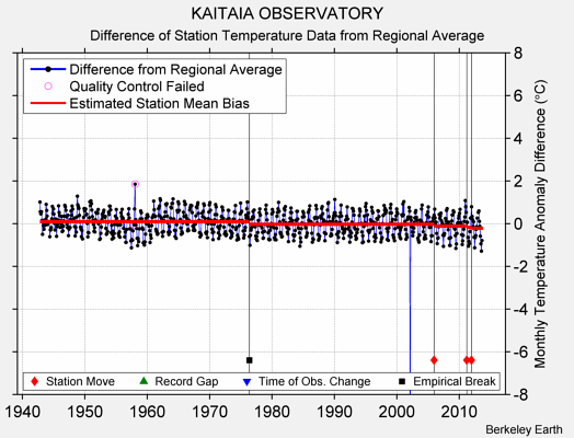 KAITAIA OBSERVATORY difference from regional expectation