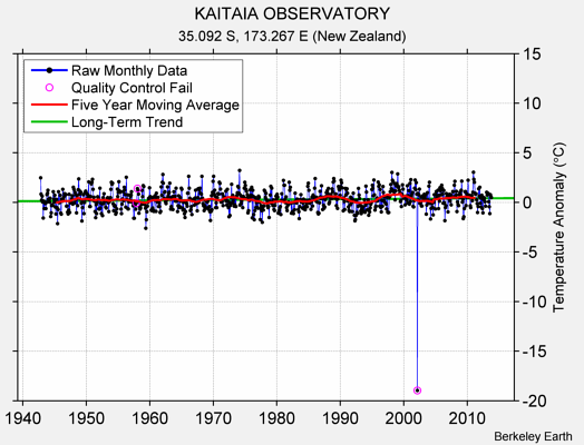 KAITAIA OBSERVATORY Raw Mean Temperature
