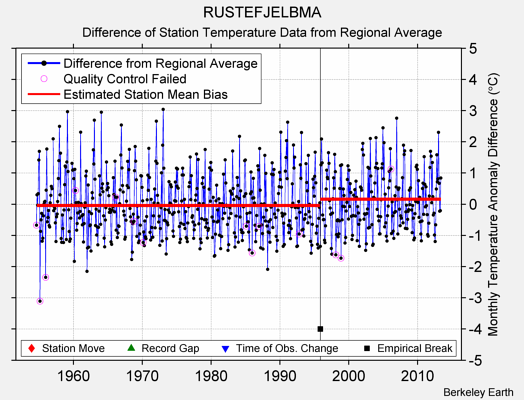 RUSTEFJELBMA difference from regional expectation