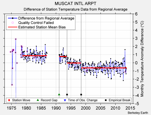 MUSCAT INTL ARPT difference from regional expectation