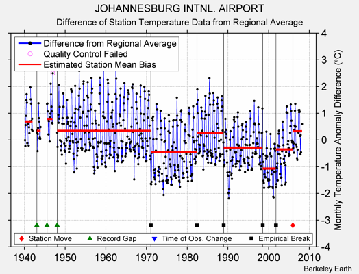 JOHANNESBURG INTNL. AIRPORT difference from regional expectation