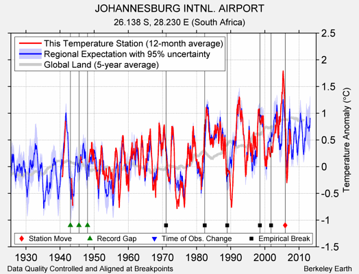 JOHANNESBURG INTNL. AIRPORT comparison to regional expectation
