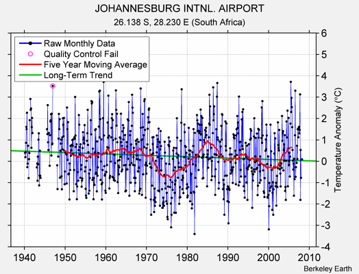 JOHANNESBURG INTNL. AIRPORT Raw Mean Temperature