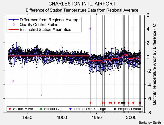 CHARLESTON INTL. AIRPORT difference from regional expectation