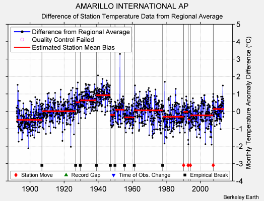 AMARILLO INTERNATIONAL AP difference from regional expectation
