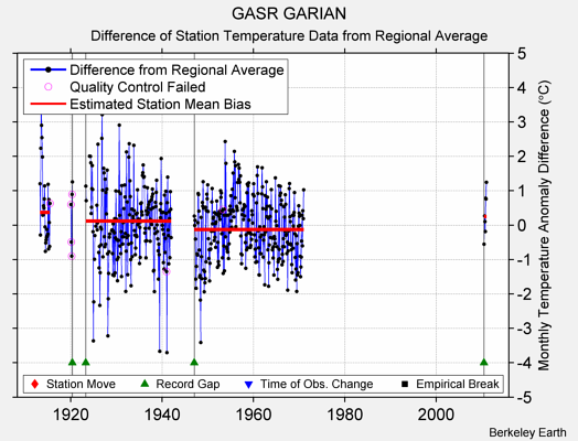 GASR GARIAN difference from regional expectation