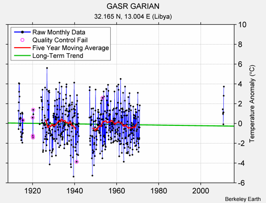 GASR GARIAN Raw Mean Temperature