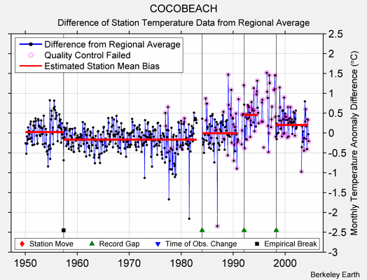COCOBEACH difference from regional expectation