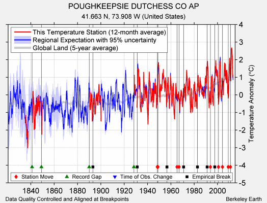 POUGHKEEPSIE DUTCHESS CO AP comparison to regional expectation