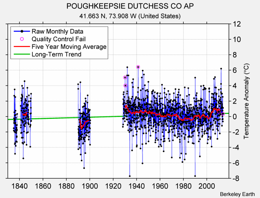 POUGHKEEPSIE DUTCHESS CO AP Raw Mean Temperature