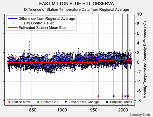 EAST MILTON BLUE HILL OBSERVA difference from regional expectation