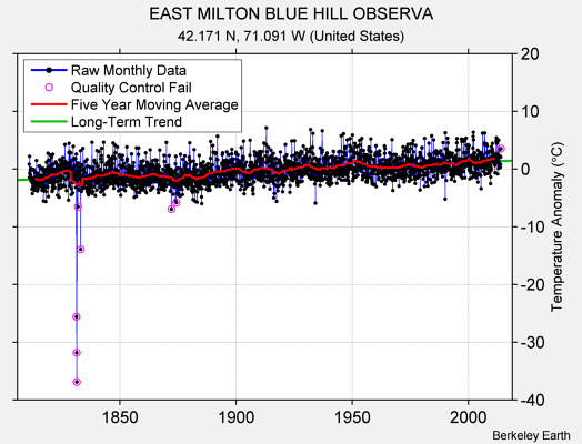 EAST MILTON BLUE HILL OBSERVA Raw Mean Temperature