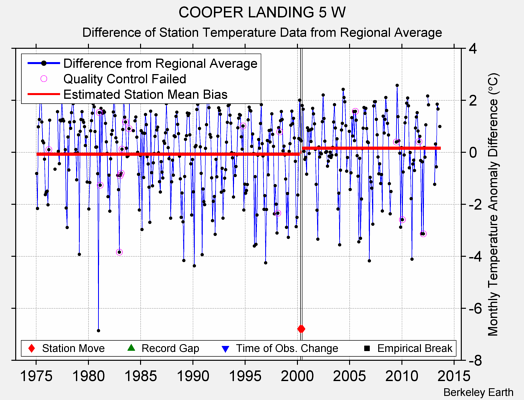 COOPER LANDING 5 W difference from regional expectation